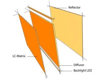 Standardmässige LC-Komponenten