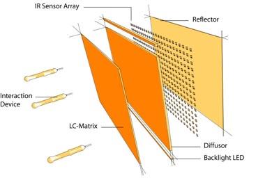 Der modifizierte LC-Aufbau mit dem Infrarot-Sensorfeld